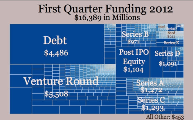 First Quarter Funding 2012