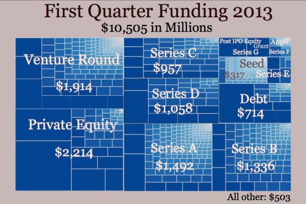 First Quarter Funding 2013